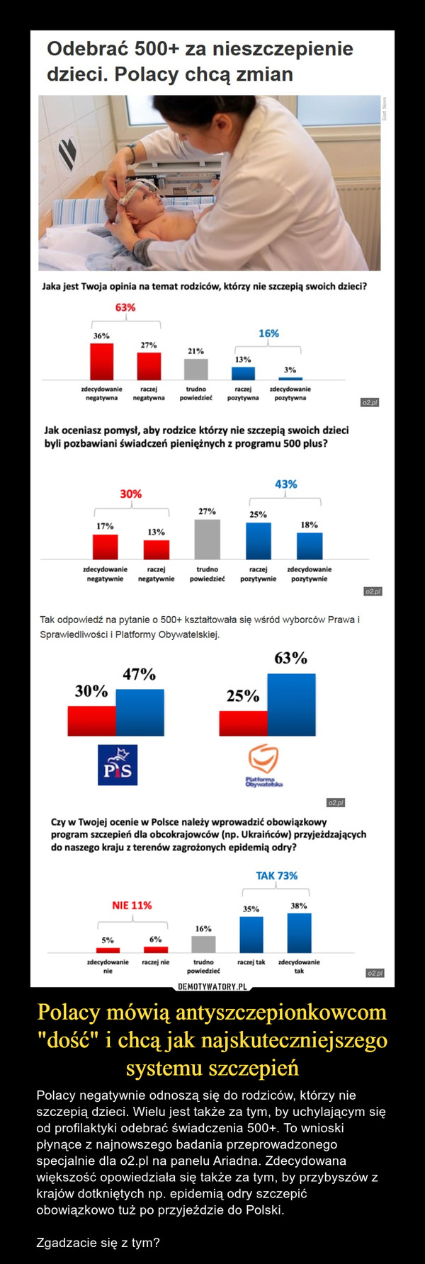 """Polacy mówią antyszczepionkowcom """"dość"""" i chcą jak najskuteczniejszego systemu szczepień – Polacy negatywnie odnoszą się do rodziców, którzy nie szczepią dzieci. Wielu jest także za tym, by uchylającym się od profilaktyki odebrać świadczenia 500+. To wnioski płynące z najnowszego badania przeprowadzonego specjalnie dla o2.pl na panelu Ariadna. Zdecydowana większość opowiedziała się także za tym, by przybyszów z krajów dotkniętych np. epidemią odry szczepić obowiązkowo tuż po przyjeździe do Polski. Zgadzacie się z tym? Odebrać 500+ za nieszczepienie dzieci. Polacy chcą zmian Jaka jest Twoja opinia na temat rodziców, którzy nie szczepią swoich dzieci? Jak oceniasz pomysł, aby rodzice którzy nie szczepią swoich dzieci byli pozbawiani świadczeń pieniężnych z programu 500 plus?Tak odpowiedź na pytanie 0 500+ kształtowała się wśród """"borców Prawa i Sprawiedliwości i Platformy Obywatelskiej. Czy w Twojej ocenie w Polsce należy wprowadzić obowiązkowy program szczepień dla obcokrajowców (np. Ukraińców) przyjeżdzających do naszego kraju z terenów zagrożonych epidemią odry?"""