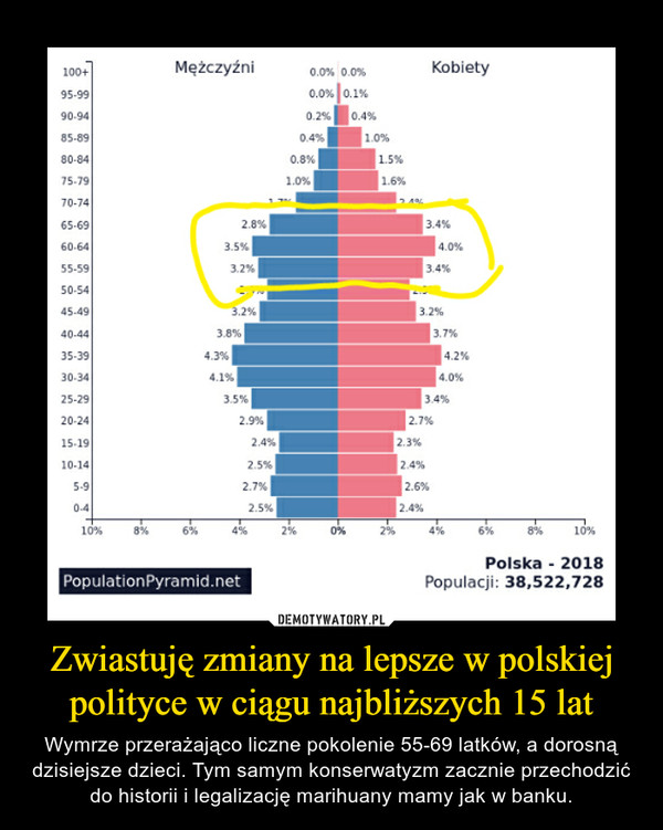 Zwiastuję zmiany na lepsze w polskiej polityce w ciągu najbliższych 15 lat – Wymrze przerażająco liczne pokolenie 55-69 latków, a dorosną dzisiejsze dzieci. Tym samym konserwatyzm zacznie przechodzić do historii i legalizację marihuany mamy jak w banku.