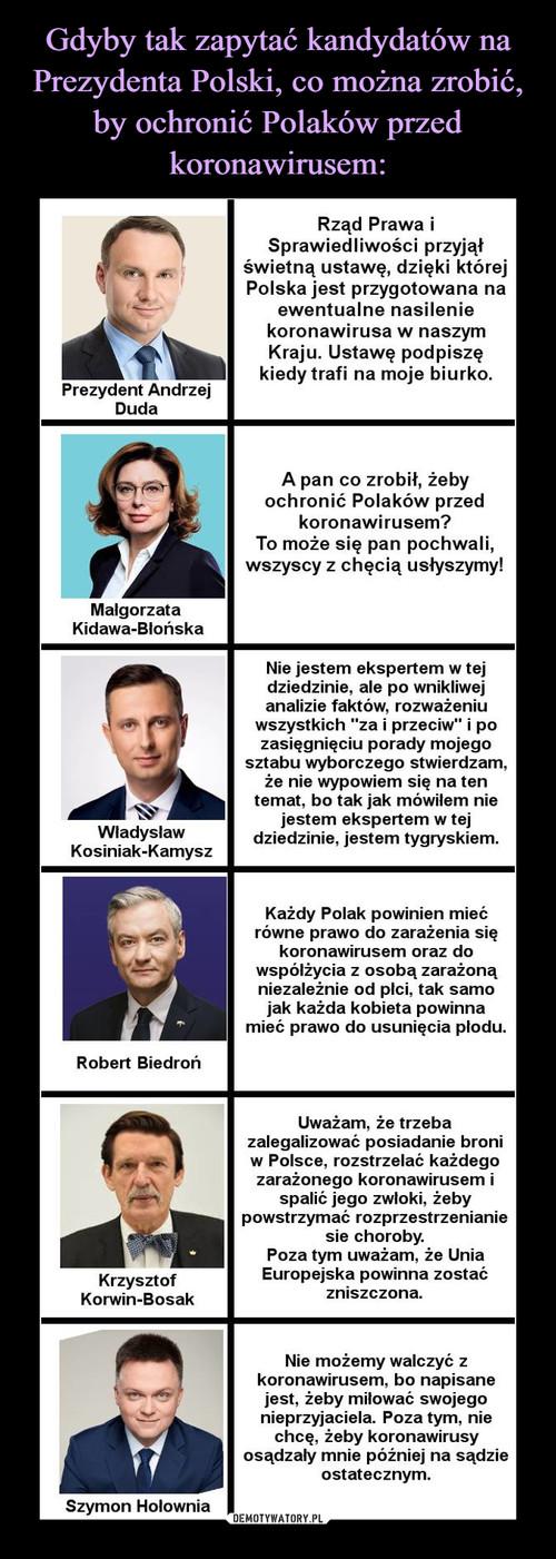 Gdyby tak zapytać kandydatów na Prezydenta Polski, co można zrobić, by ochronić Polaków przed koronawirusem: