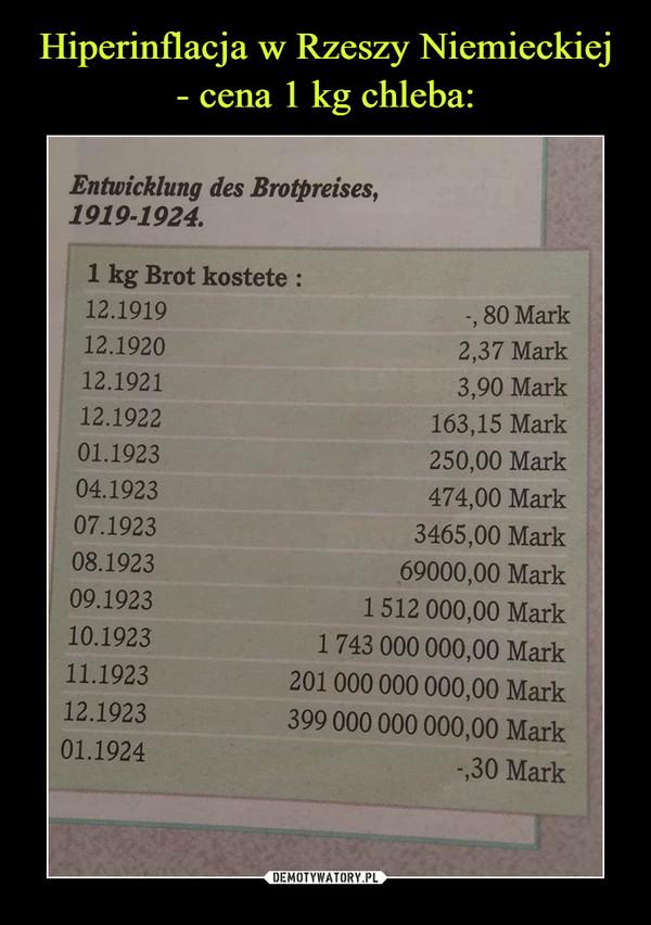 –  Entwicklung des Brotpreises,1919-1924.1 kg Brot kostete :12.191980 Mark12.19202,37 Mark12.19213,90 Mark12.1922163,15 Mark01.1923250,00 Mark04.1923474,00 Mark07.19233465,00 Mark08.192369000,00 Mark1512 000,00 Mark1743 000 000,00 Mark201 000 000 000,00 Mark09.192310.192311.192312.1923399 000 000 000,00 Mark01.1924-,30 Mark