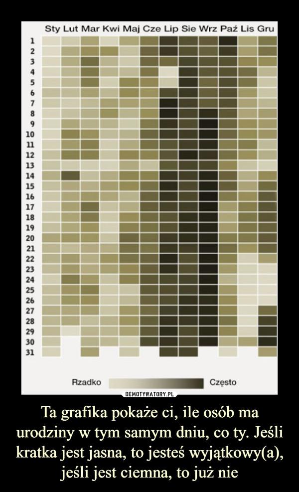 Ta grafika pokaże ci, ile osób ma urodziny w tym samym dniu, co ty. Jeśli kratka jest jasna, to jesteś wyjątkowy(a), jeśli jest ciemna, to już nie –