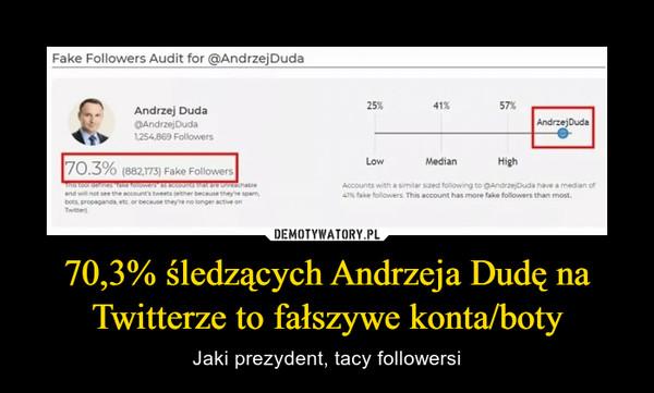 70,3% śledzących Andrzeja Dudę na Twitterze to fałszywe konta/boty – Jaki prezydent, tacy followersi