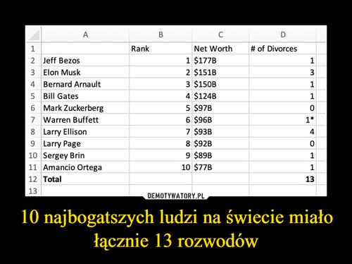 10 najbogatszych ludzi na świecie miało łącznie 13 rozwodów